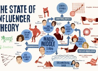 "An infographic that says ""The State of Influencer Theory"" with depictions of a flow chart of seemingly disparate cultural points and historical events but illustrating that public opinion is constructed"
