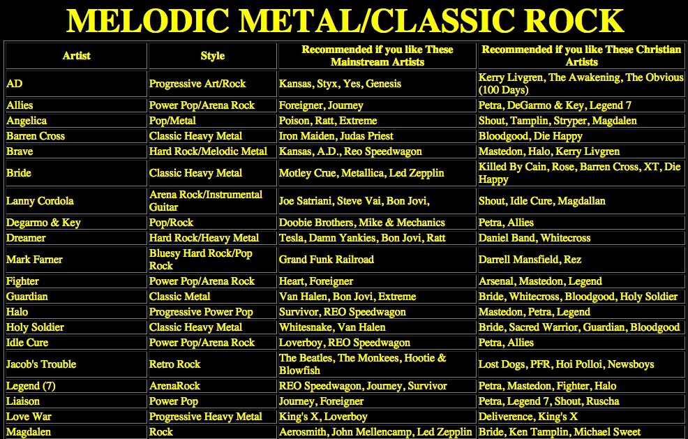 "A chart with the title ""Melodic Metal/Classic Rock."" It lists secular Christian music artists, music style, and recommendations based upon their similarity to other Christian and secular bands."